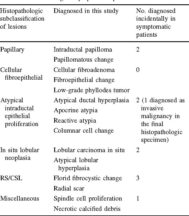 intraductal papilloma b3 recurrent respiratory papillomatosis pathology