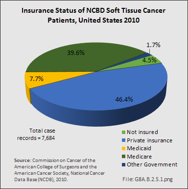 sarcoma cancer prevalence