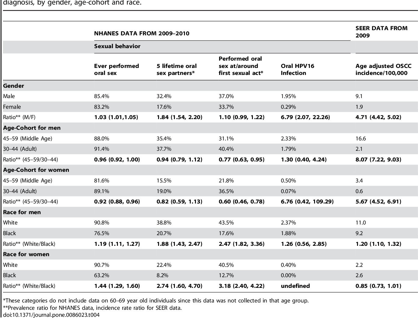Human papillomavirus infection gender differences Archive issue