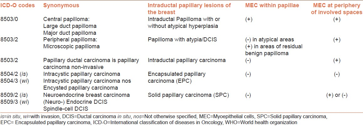 Icd 10 code intraductal papilloma breast Papilloma jak se zbavit - Intraductal papilloma icd 10