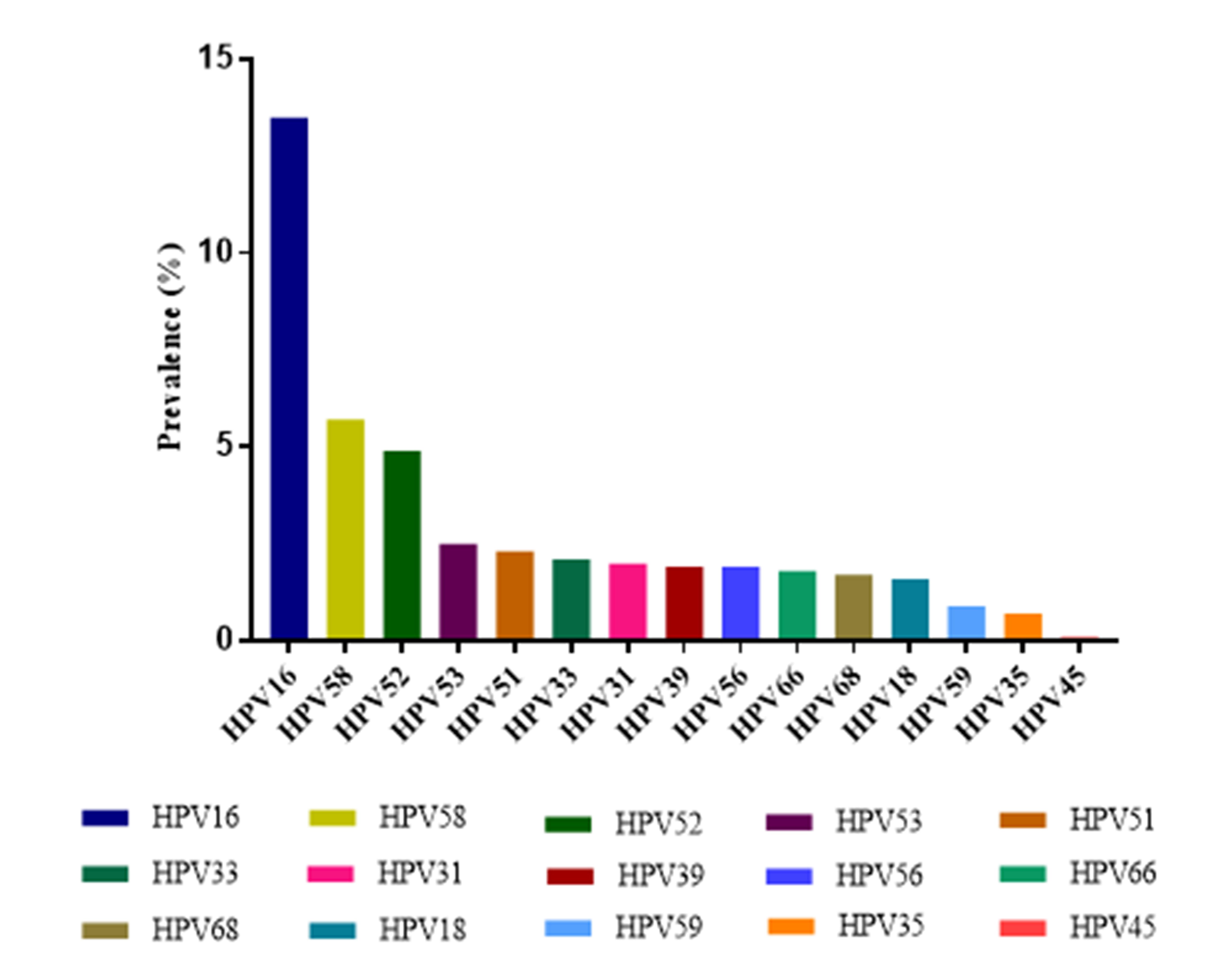 human papillomavirus risks wart virus on fingers