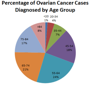 ovarian cancer metastatic prognosis oxyuris equi zoonotic