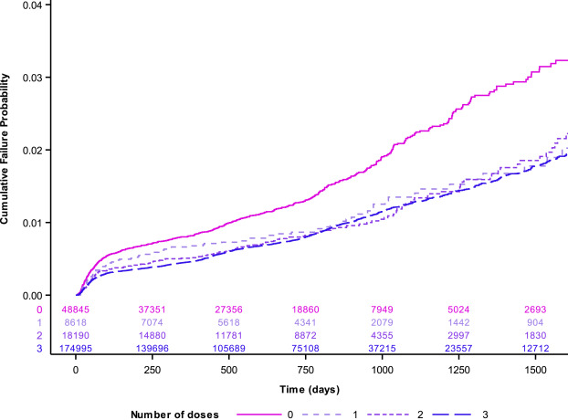 treatment for human papillomavirus (hpv)