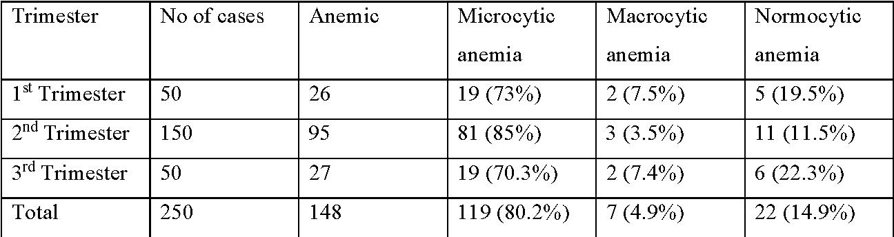 Papiloma humano usos, Traitement contre papillomavirus Anemia 3rd trimester