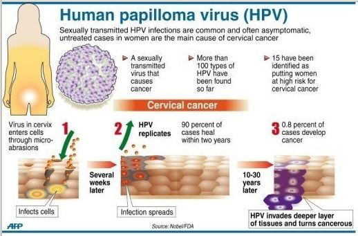 can high risk hpv cause cancer