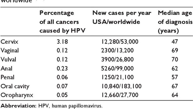 cancer esofagian plan de ingrijire is hpv virus cancer