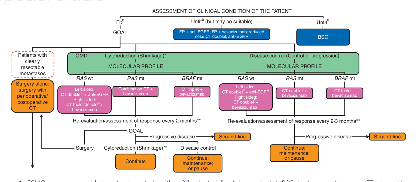 colorectal cancer guidelines esmo