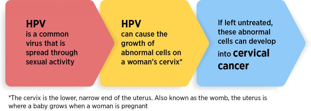 hpv cervical cancer types