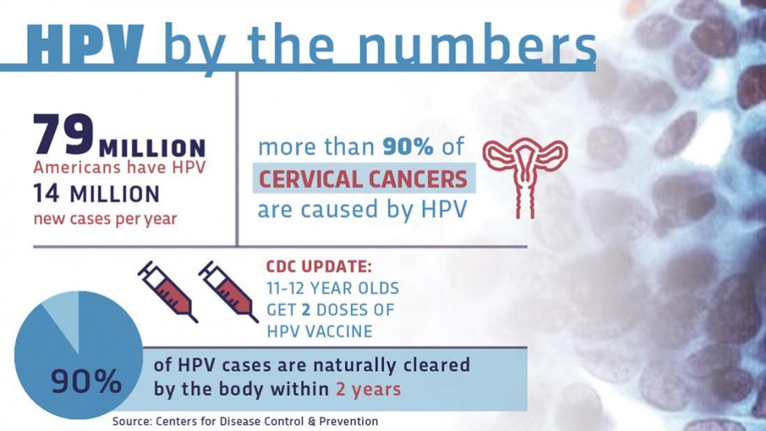hpv vaccine lasts how long