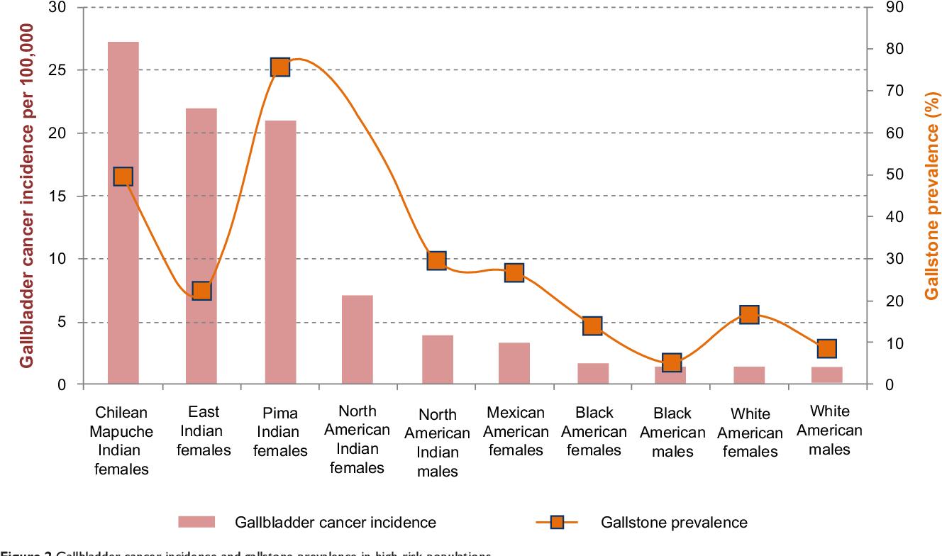 Eunacom gastroenterología