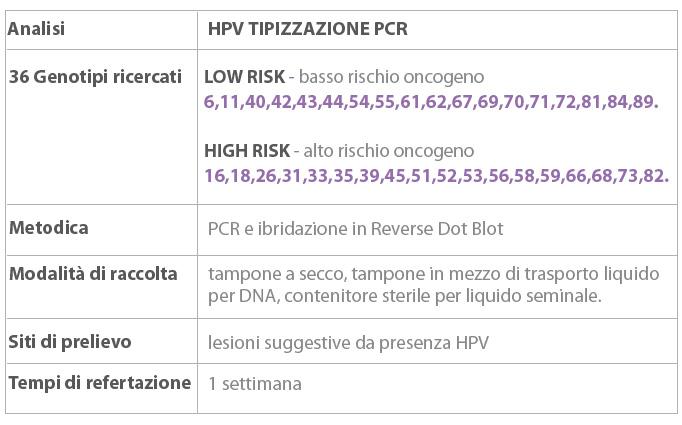 hpv ad alto rischio positivo uterine cancer frequent urination