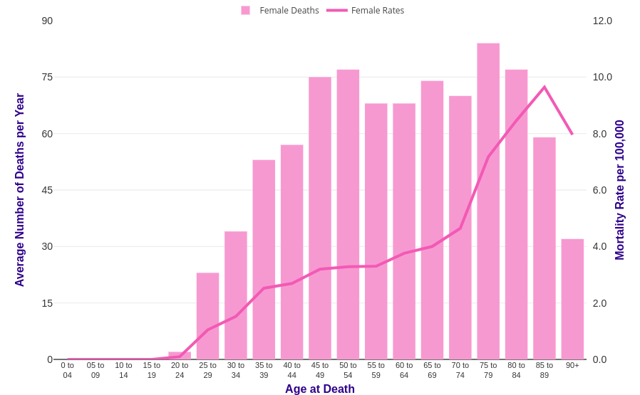 cervical cancer mortality