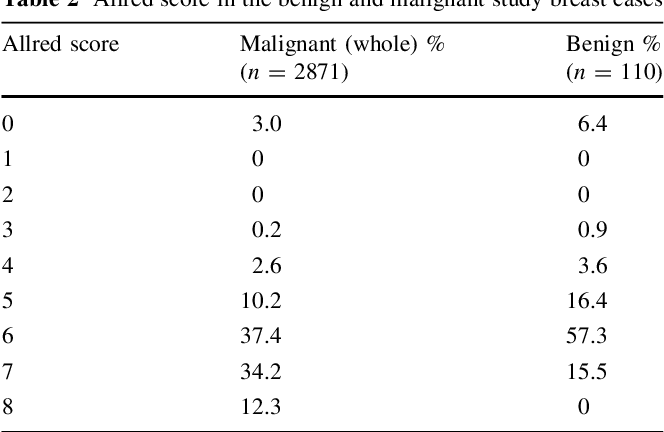 cancerul de colon la barbati simptome recidive papilloma vescicale
