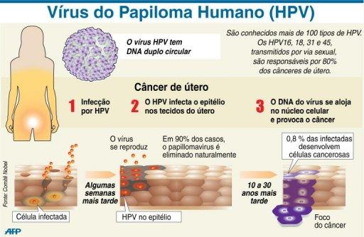 hpv research topics