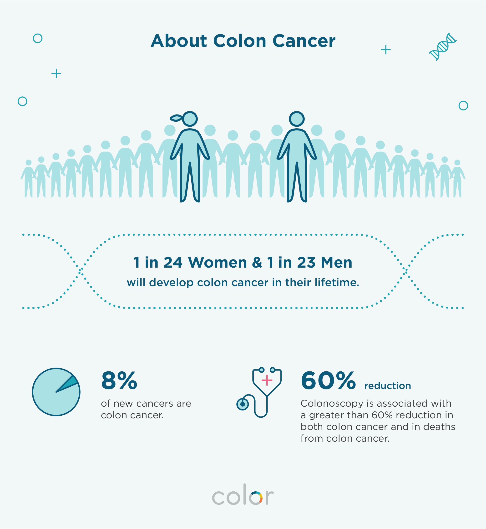 endometrial cancer in premenopausal cancer colon flatulence