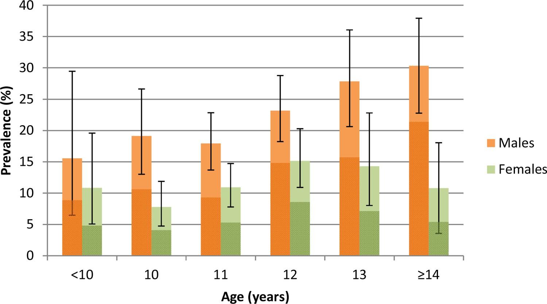 prevalence of urogenital schistosomiasis