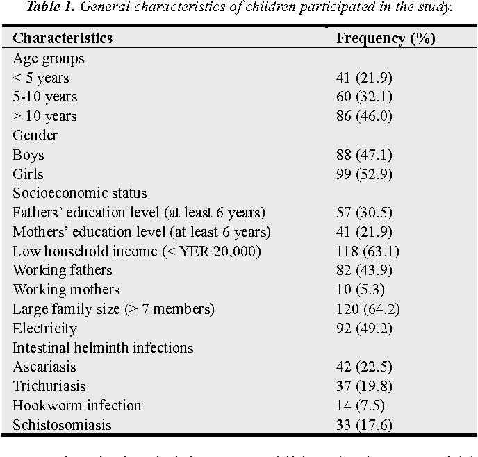 schistosomiasis anemia parazity v tele prejavy