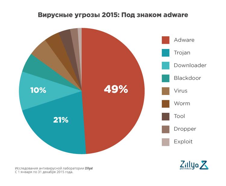 Prevenirea și eliminarea virușilor și a altor programe malware