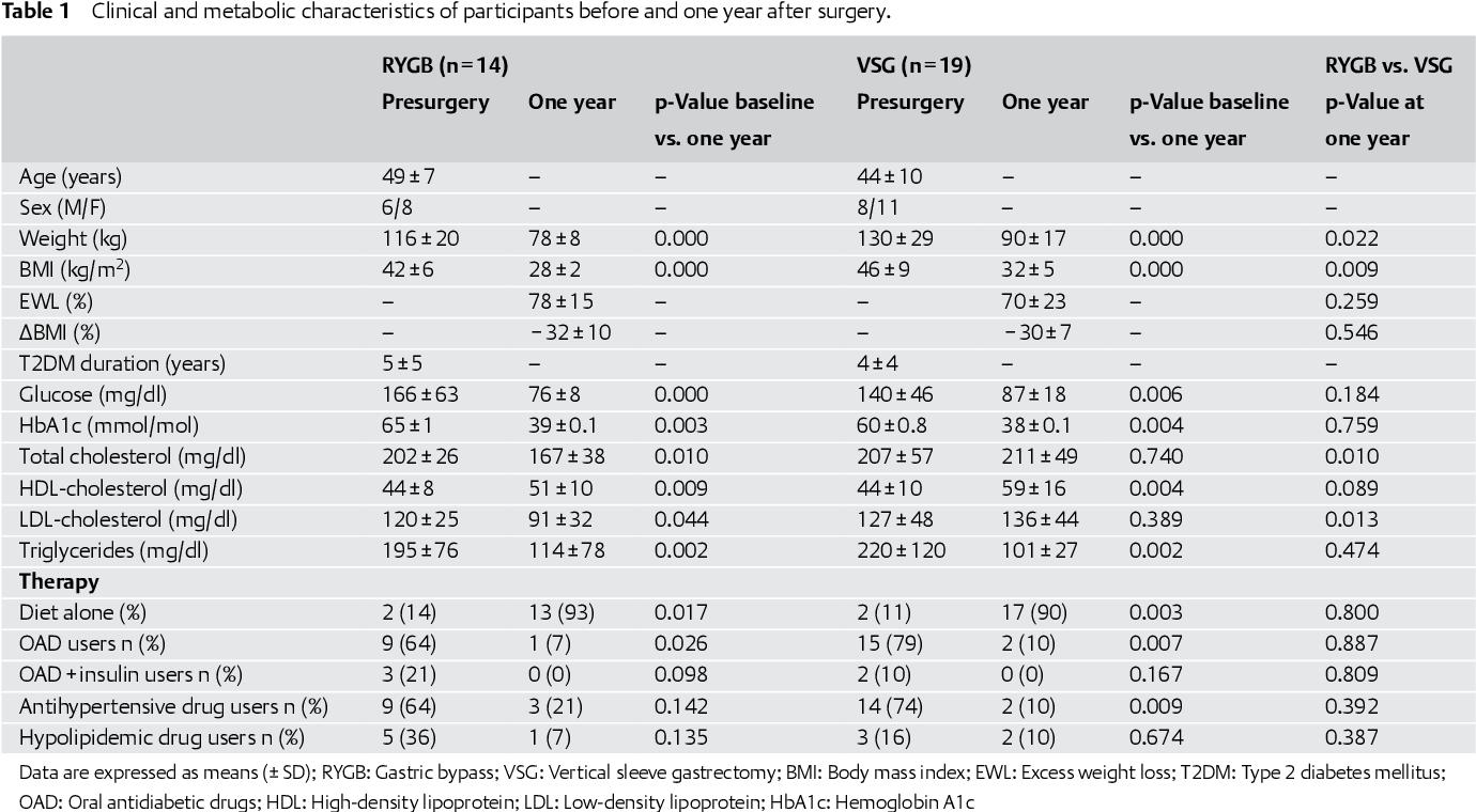 gastric cancer vsg oxiuros en bebes de 6 meses