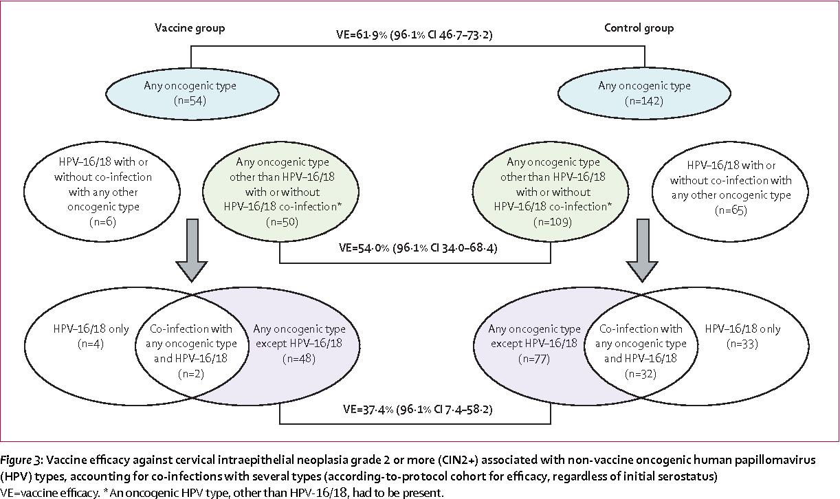 human papillomavirus oncogene hpv warts while pregnant
