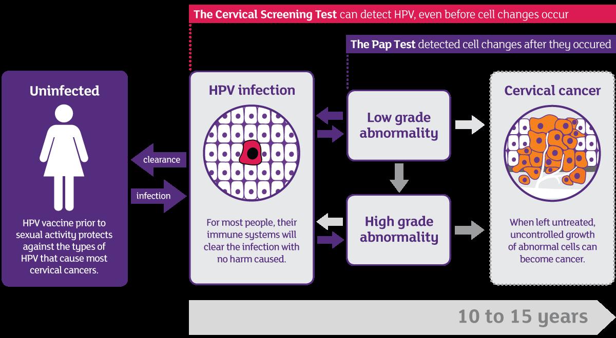 hpv virus ferfiak kezelese papilloma icd 10