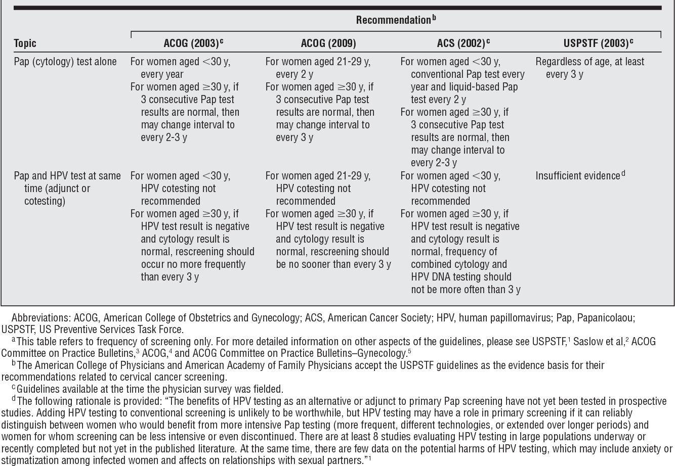 Cum se diagnostichează corect diferite tipuri de cancer