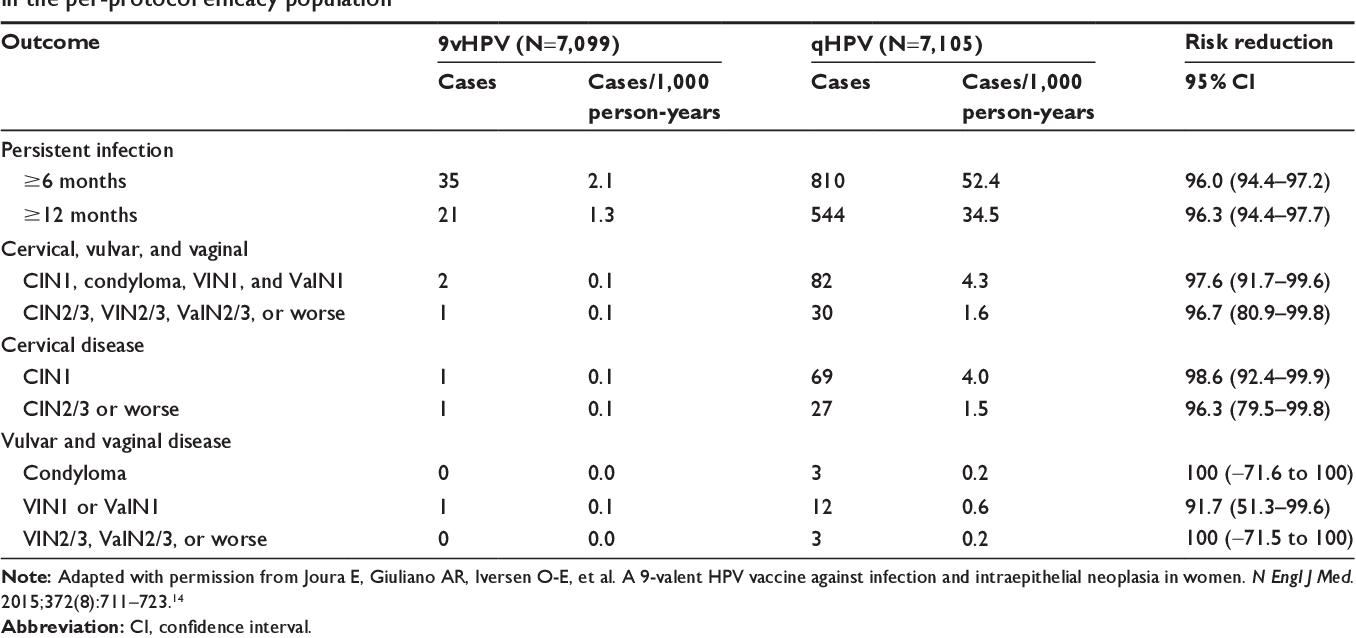 hpv impfung gardasil 9 enterobiasis cie 10