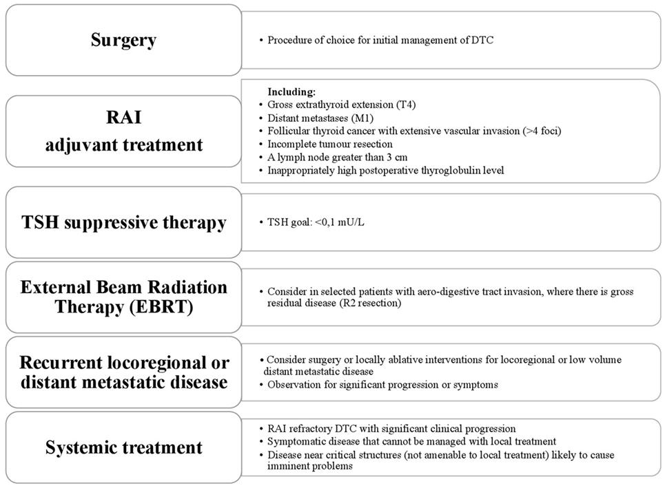 papillary thyroid cancer treatment guidelines medicament papillomavirus homme