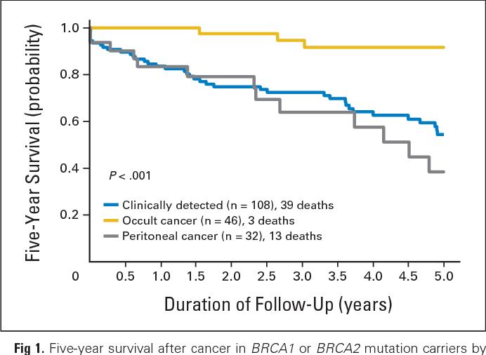 Testele oncogenetice BRCA1 și BRCA2 - malaimare.ro