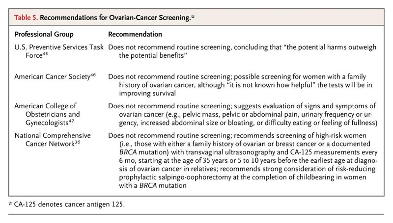 ovarian cancer guidelines 2019