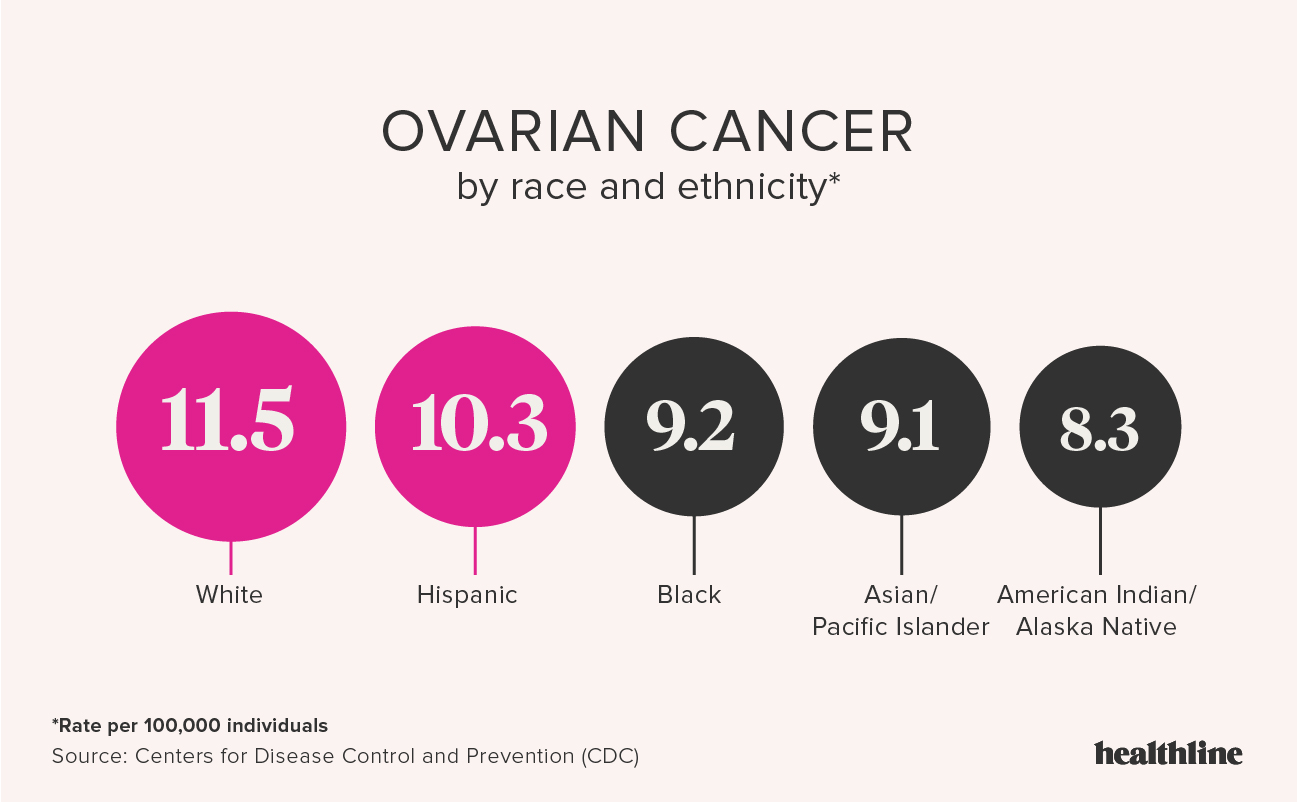 ovarian cancer fast growing