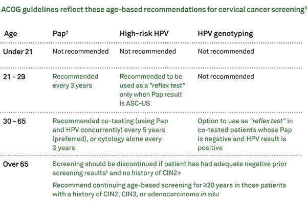 cervical cancer screening guidelines