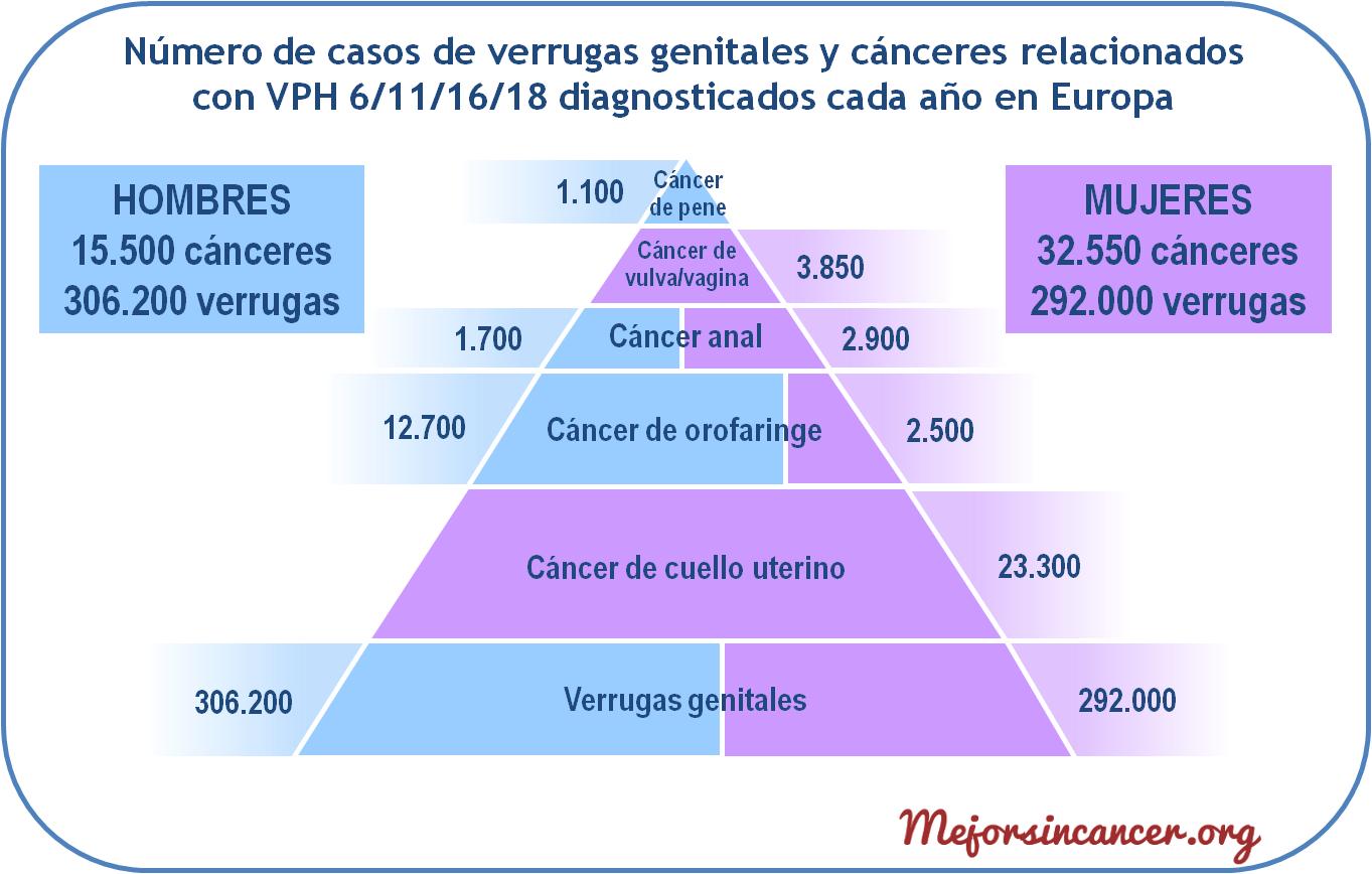 que es el papiloma humano para ninos simptome cancer la ficat