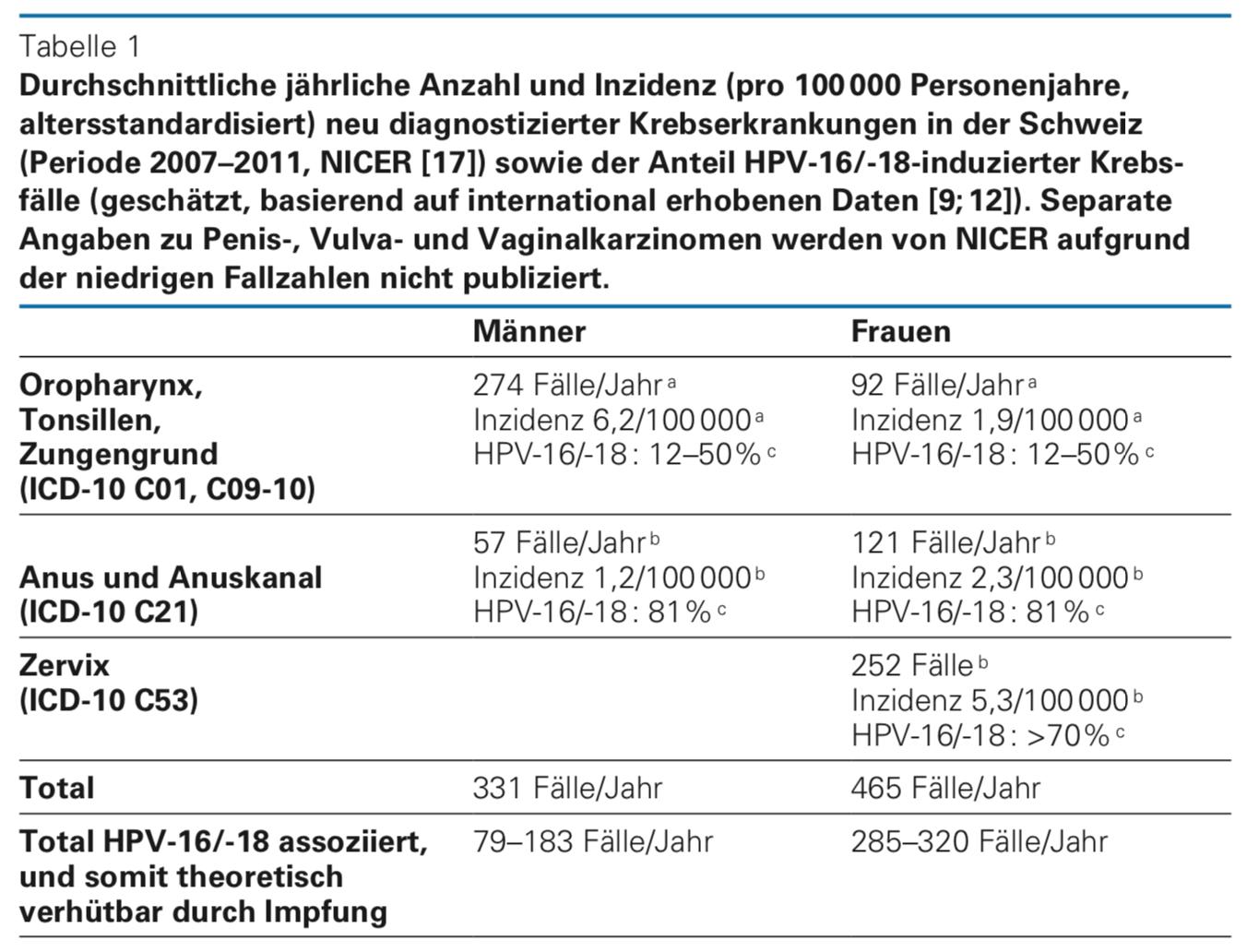 hpv impfung kosten