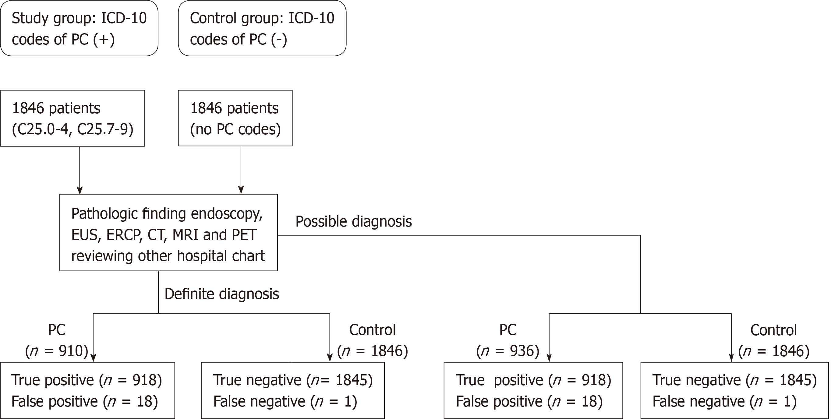 Codul icd 10 varice testiculare