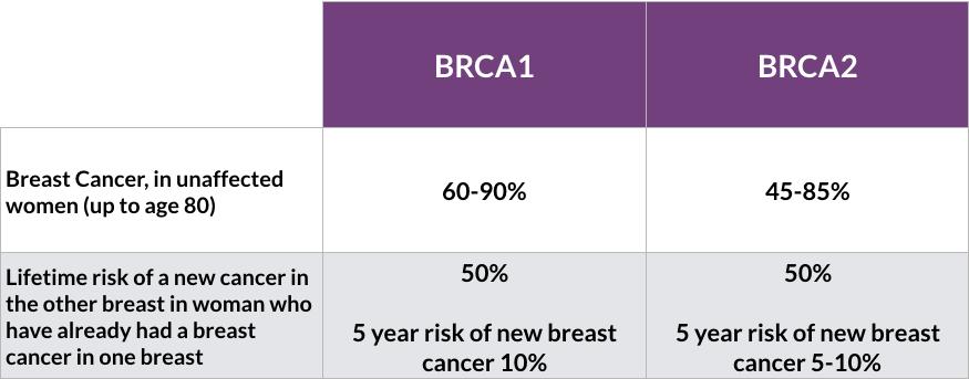 breast cancer genetic mutation virus papiloma humano utero
