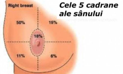 Simptomele de cistita la barbati