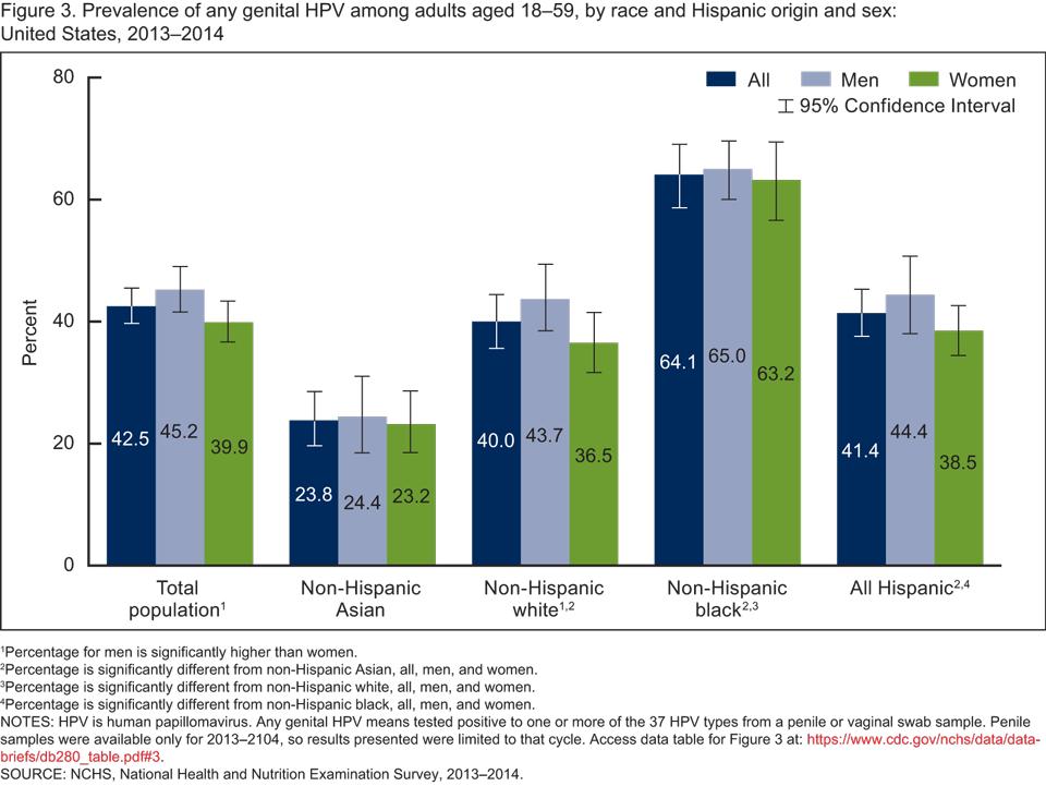 human papillomavirus statistics treatment of juvenile papillomatosis
