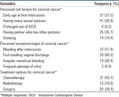 cervical cancer risk factors papilloma virus intervento laser