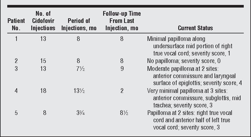 cidofovir for pediatric recurrent respiratory papillomatosis