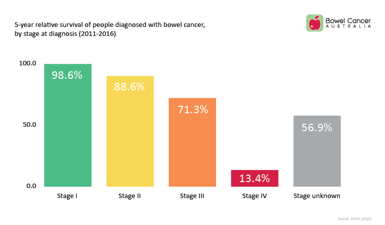 colorectal cancer 5 year survival