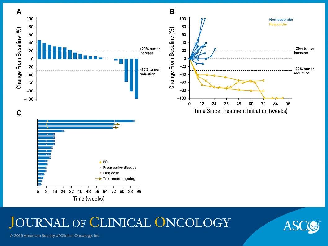 endometrial cancer pembrolizumab human papillomavirus infection regions