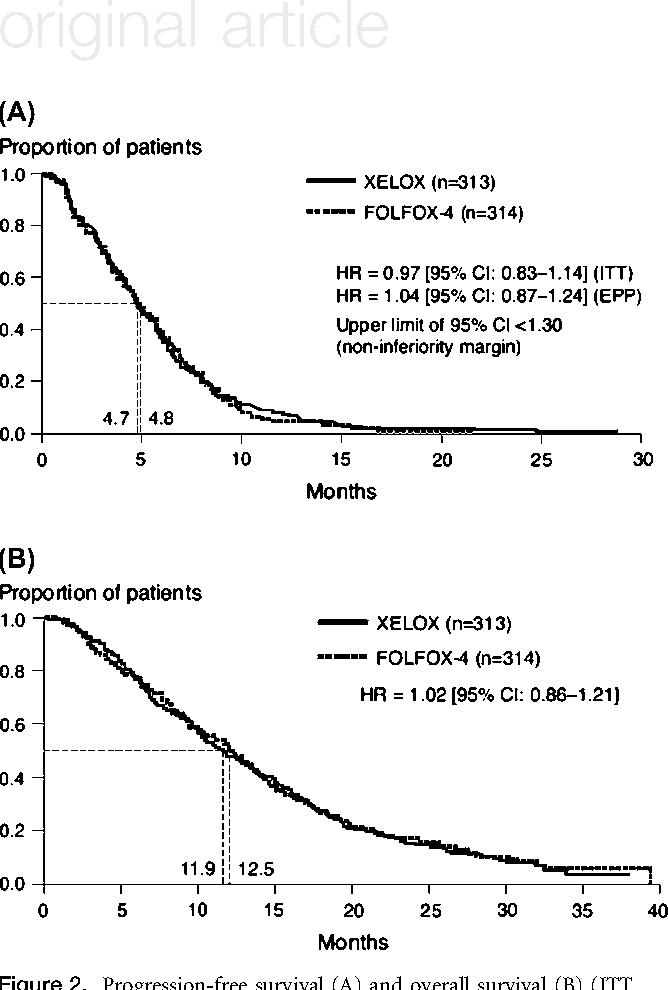 colorectal cancer folfox detoxifierea sistemului limfatic
