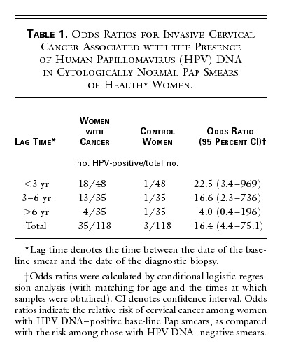 hpv cervical cancer odds ratio