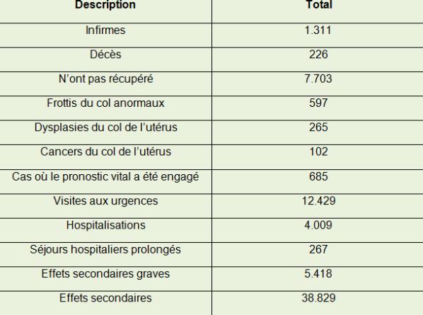 effets secondaires du vaccin papillomavirus