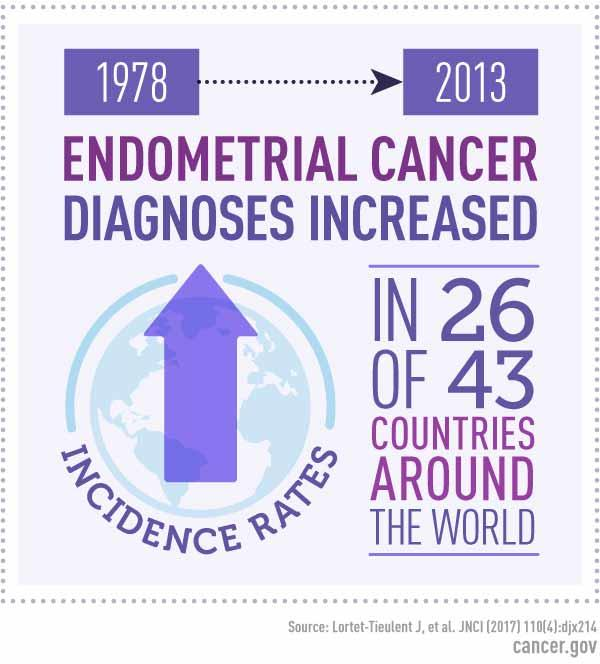 endometrial cancer incidence