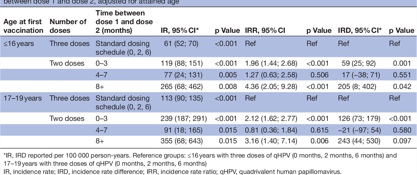 hpv (human papillomavirus) quadrivalent 3 dose schedule
