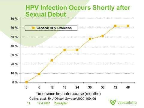 hpv virus ce este