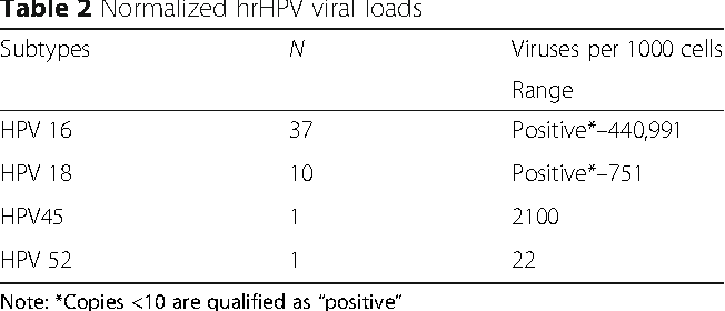 hpv high risk subtypes hpv and uterine cancer