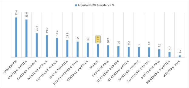 hpv meaning arabic